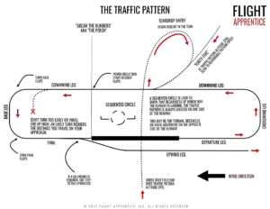 This traffic pattern guide is just one of many handouts included in our Private Pilot Ground School